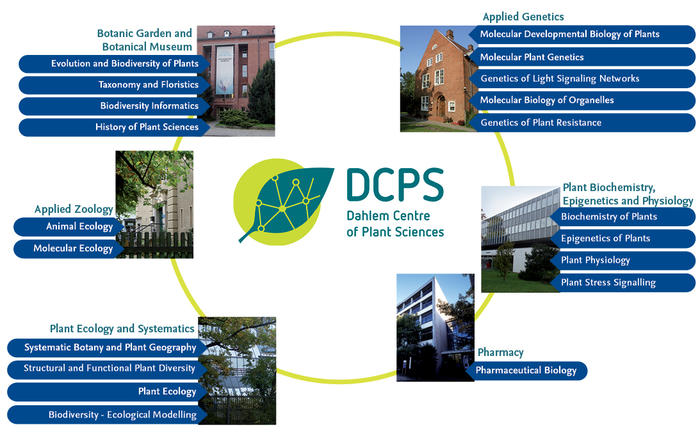 Departments and Research Groups at DCPS (Click on image to enlarge it)